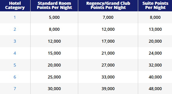 Hyatt hotel categories and associated point costs