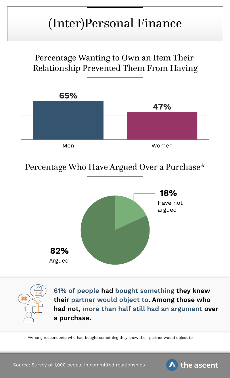 (Inter)Personal Finance: 65% of men and 47% of women wanted to own an item their relationship prevented them from having; 82% of couples have argued over a purchase; 61 percent of people had bought something they knew their partner would object to. Among those who had not, more than half still had an argument over a purchase. Source: Survey of 1,000 people in committed relationships by The Ascent.