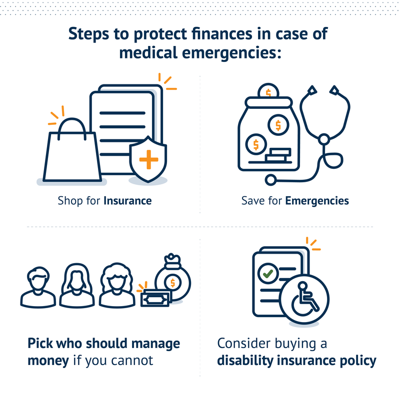 Steps to protect finances in case of medical emergencies: Shop for insurance, save for emergencies, pick who should manage money if you cannot, and consider buying a disability insurance policy.