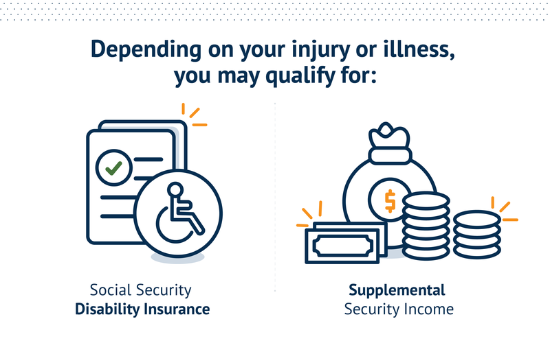 Depending on your injury or illness, you may qualify for: Social Security Disability Insurance or Supplemental Security Income.