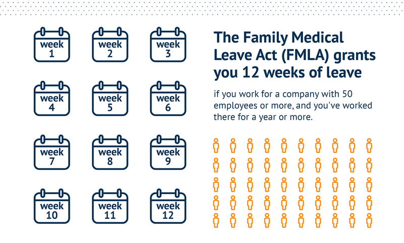 The Family Medical Leave Act (FMLA) grants you 12 weeks of leave if you work for a company with 50 employees or more, and you've worked there for a year or more.