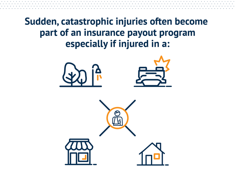 Sudden, catastrophic injuries often become part of an insurance payout program especially if injured in a: Public space, like a sidewalk; Car or other vehicle; Place of business' Private space, like a home.