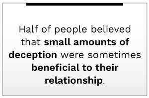 Half of people believed that small amounts of deception were sometimes beneficial to their relationship.