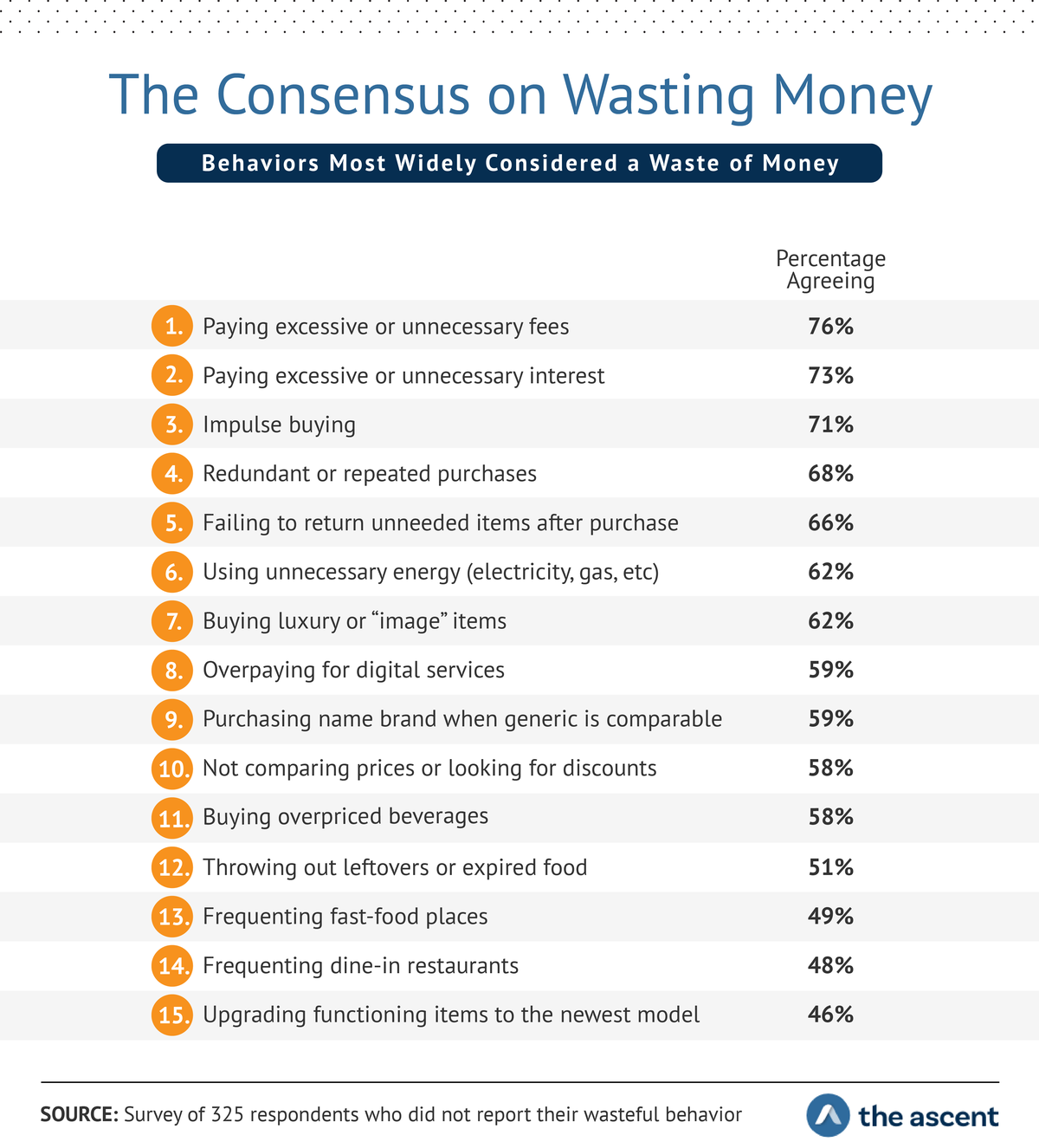"The Consensus on Wasting Money: Behaviors Most Widely Considered a Waste of Money...  Paying excessive or unnecessary fees	76% Paying excessive or unnecessary interest	73% Impulse buying	71% Redundant or duplicate purchases	68% Failing to return unneeded items after purchase	66% Using unnecessary energy	62% Buying luxury or ""image"" items	62% Overpaying for digital services	59% Purchasing name brand when a generic is equally good	59% Not comparing prices or looking for discounts	58% Buying overpriced beverages	58% Throwing out leftovers or expired foods	51% Frequenting fast food places	49% Frequenting dine-in restaurants	48% Upgrading functioning items to the newest model	46%"