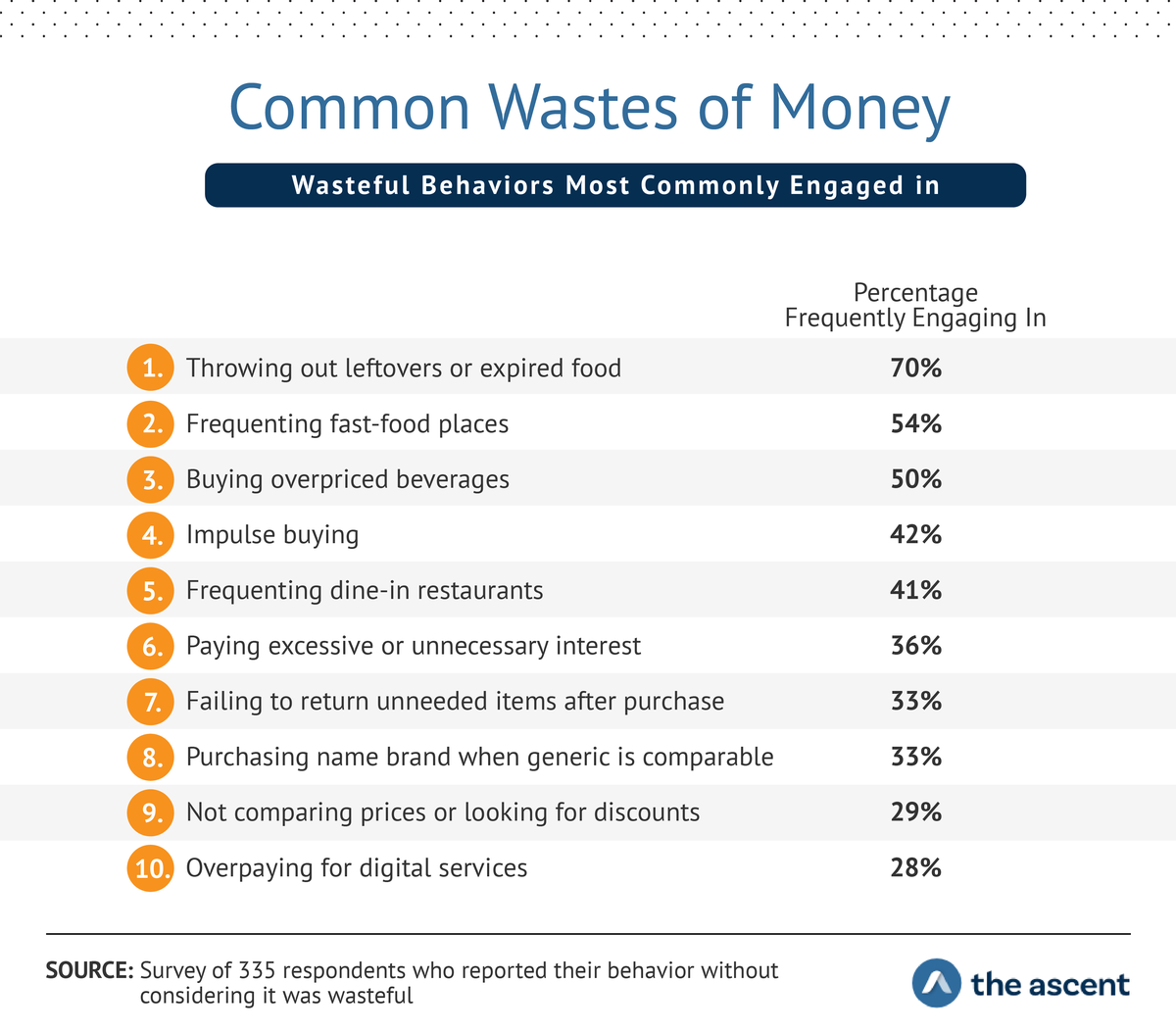 Common Wastes of Money: Wasteful Behaviors Mostly Commonly Engaged In...Throwing out leftovers or expired foods	70% Frequenting fast food places	54% Buying overpriced beverages	50% Impulse buying	42% Frequenting dine-in restaurants	41% Paying excessive or unnecessary interest	36% Failing to return unneeded items after purchase	33% Purchasing name brand when a generic is equally good	33% Not comparing prices or looking for discounts	29% Overpaying for digital services	28%
