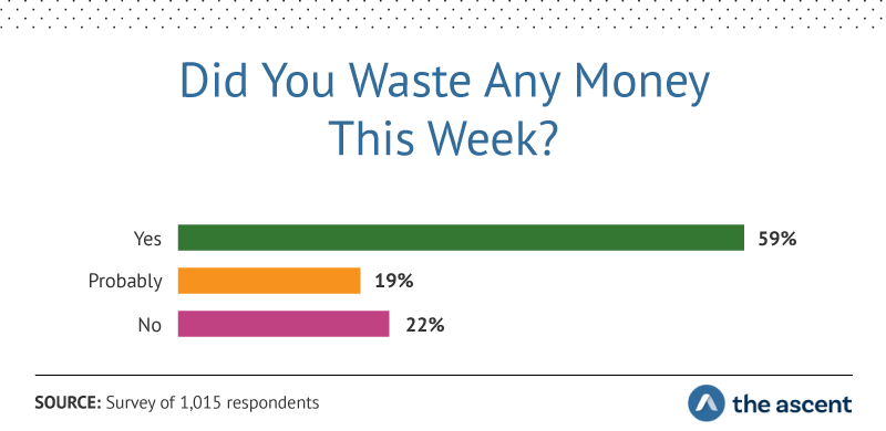 Did You Waste Any Money This Week? Yes 59%, Probably 19%, No 22%