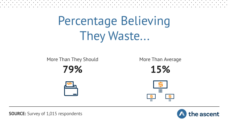 Percentage Believing They Waste....More Than They Should 79%, More Than Average 15%