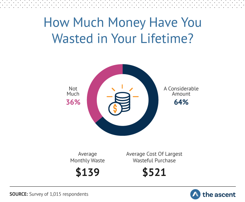 How Much Money Have You Wasted in Your Lifetime? Not Much 36%, A Considerable Amount 64%. Average Monthly Waste $139, Average Cost of Largest Wasteful Purchase $521