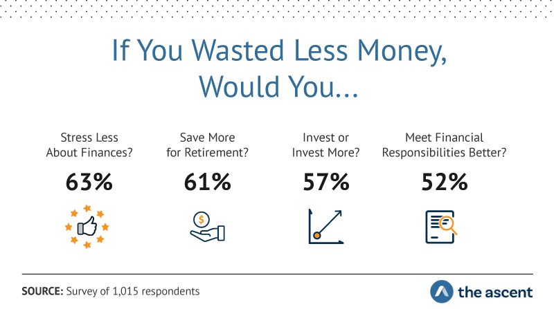 If You Wasted Less Money, Would You...Stress Less About Finances? 63% Save More for Retirement? 61% Invest or Invest More? 57% Meet Financial Responsibilities Better? 52%