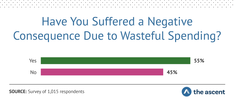 Have You Suffered a Negative Consequence Due to Wasteful Spending? 55% Yes, 45% No