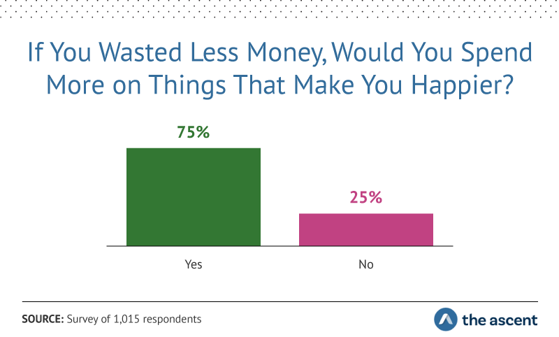 If You Wasted Less Money, Would You Spend More on Things That Make You Happier? 75% Yes, 25% No
