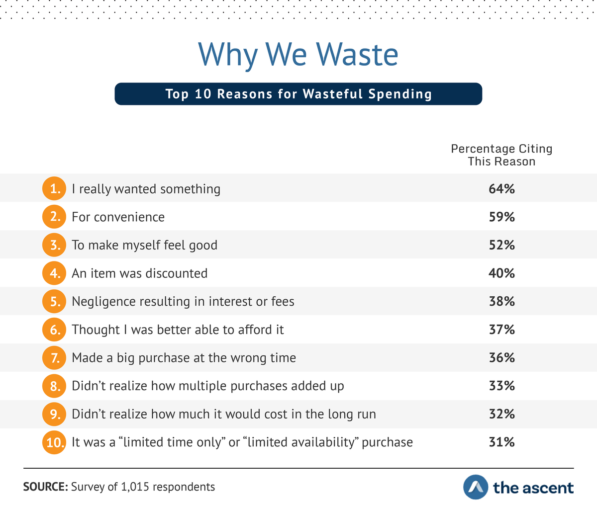 "Why We Waste: Top 10 Reasons for Wasteful Spending...I really wanted something	64% For convenience	59% To make myself feel good	52% An item was discounted	40% Negligence resulting in interest or fees	38% Thought I was better able to afford it	37% Made a big purchase at the wrong time	36% Didn't realize how multiple purchases added up	33% Didn't realize how much it would cost in the long run	32% It was a ""limited time only"" or ""limited availability"" purchase	31%"