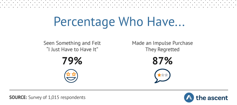 "Percentage Who Have...Seen Something and Felt ""I Just Have to Have It"" 79%, Made an Impulse Purchase They Regretted 87%"