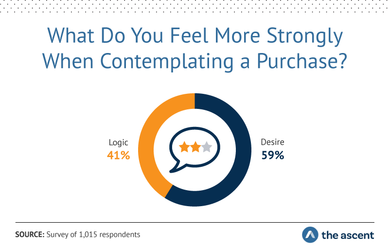What Do You Feel More Strongly When Contemplating a Purchase? Logic 41% Desire 59%