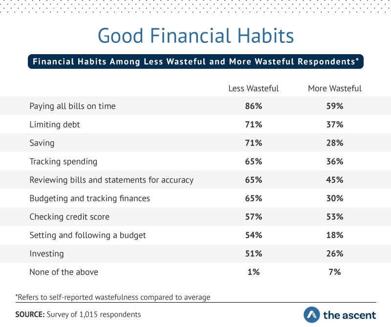 Good Financial Habits: Financial Habits Among Less Wasteful and More Wasteful Respondents...More wasteful than average	Paying all bills on time	59%	Less wasteful than average	Paying all bills on time	86% More wasteful than average	Checking your credit score	53%	Less wasteful than average	Checking your credit score	57% More wasteful than average	Reviewing bills and statements for accuracy	45%	Less wasteful than average	Reviewing bills and statements for accuracy	65% More wasteful than average	Limiting debt	37%	Less wasteful than average	Limiting debt	71% More wasteful than average	Tracking spending	36%	Less wasteful than average	Tracking spending	65% More wasteful than average	Budget and track finances	30%	Less wasteful than average	Budget and track finances	65% More wasteful than average	Saving	28%	Less wasteful than average	Saving	71% More wasteful than average	Investing	26%	Less wasteful than average	Investing	51% More wasteful than average	Setting and following a budget	18%	Less wasteful than average	Setting and following a budget	54% More wasteful than average	None of the above	7%	Less wasteful than average	None of the above	1%