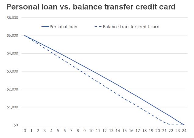 Personal loan vs balance transfer credit card chart