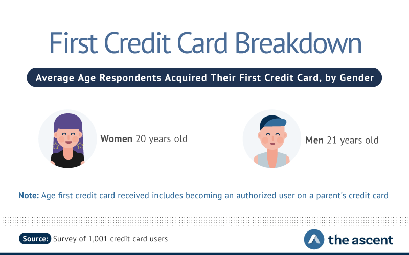First Credit Card Breakdown: Average Age Respondents Acquired Their First Credit Card, by Gender -- Women 20 years old, Men 21 years old.