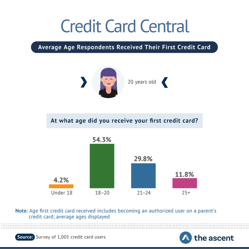 Average Age Respondents Received Their First Credit Card -- Under 18 years old 4.2%, 18-20 years old 54.3%, 21-24 years old 29.8%, and 25+ years old 11.8%.