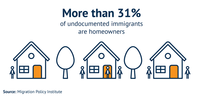 More than 31% of undocumented immigrants are homeowners.