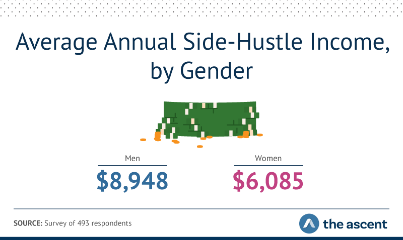 The average annual side-hustle income for men is $8,948. The average annual side-hustle income for women is $6,085.