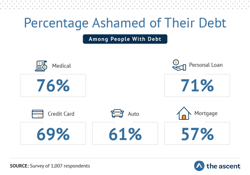 Percentage ashamed of their debt