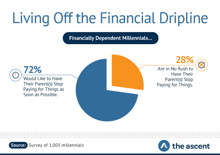 Living Off the Financial Dripline: Financially Dependent Millennials...72 percent would like to have their parent(s) stop paying for things as soon as possible. 28 percent are in no rush to have their parent(s) stop paying for things. Source: Survey of 1,003 millennials by The Ascent.