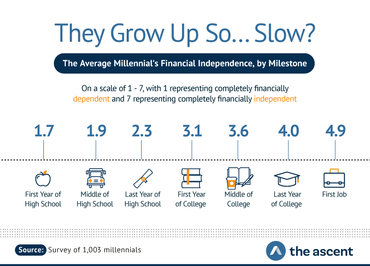They Grow Up So...Slow? The Average Millennial's Financial Independence by Milestone. On a scale of 1-7, with 1 representing completely financially dependent and 7 representing completely financially independent. 1.7 First year of high school, 1.9 Middle of high school, 2.3 Last year of high school, 3.1 First year of college, 3.6 Middle of college, 4.0 Last year of college, and 4.9 First job. Source: Survey of 1,003 millennials by The Ascent.