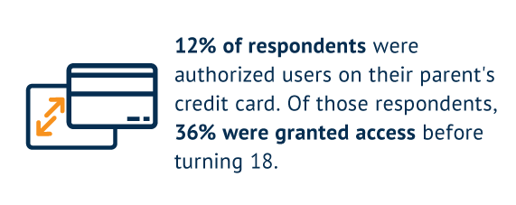 12% of respondents were authorized users on their parent's credit card. Of those respondents, 36% were granted access before turning 18.
