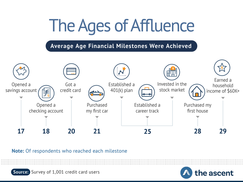 The Ages of Affluence: Average Age Financial Milestones Were Achieved -- 17 opened a savings account, 18 opened a checking account, 20 got a credit card, 21 purchased my first car, and 25 established a 401(k) plan and established a career track.