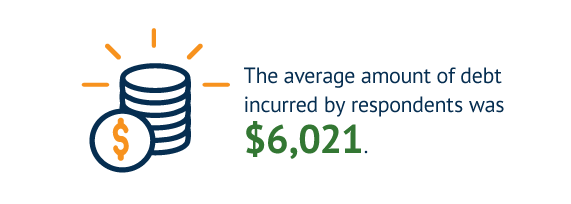 The average amount of debt incurred by respondents was $6,021.