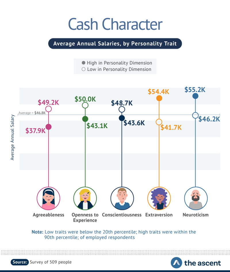 Cash Character: Average Annual Salaries, by Personality Trait -- Agreeableness $37.9K to 49.2K, Openness to Experience $43.1K to 50.0K, Conscientiousness $43.6K to $48.7K, Extraversion $41.7K to 54.4K, and Neuroticism $46.2K to $55.2K.