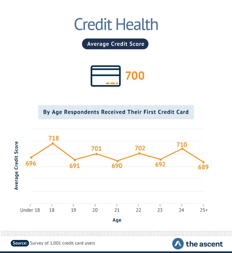 Credit Health: Average Credit Score -- 700.