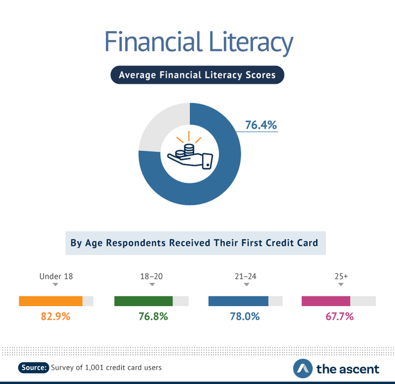 Financial Literacy: Average Financial Literacy Scores -- 76.4%. By Age Respondents Received Their First Credit Card -- Under 18 82.9%, 18-20 76.8%, 21-24 78.0%, and 25+ 67.7%.