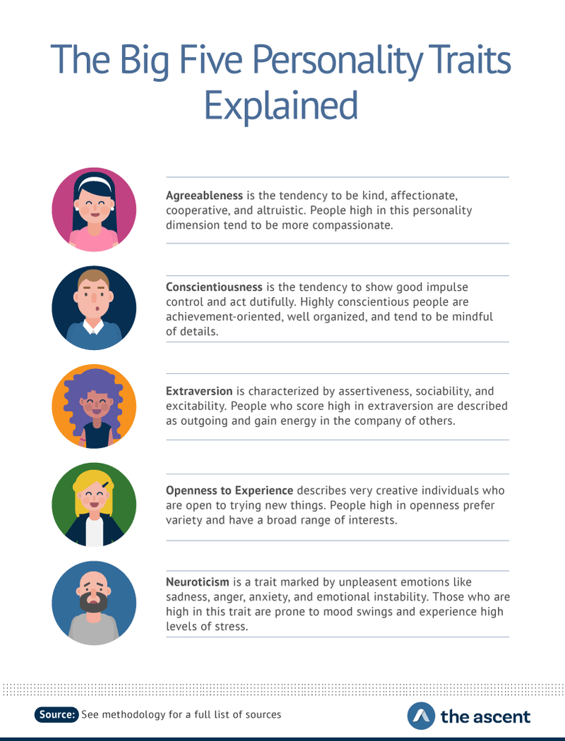IBM's Big Five personality models are agreeableness, conscientiousness, extraversion, openness to experience, and neuroticism.
