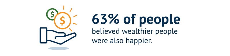 63% of people believed wealthier people were also happier.
