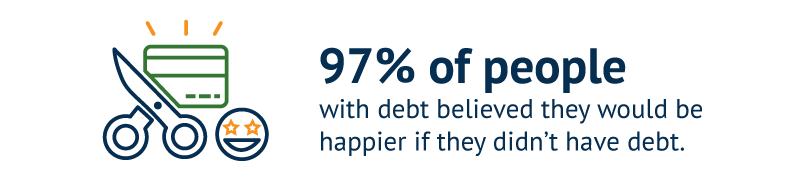 97% of people with debt believed they would be happier if they didn't have debt.