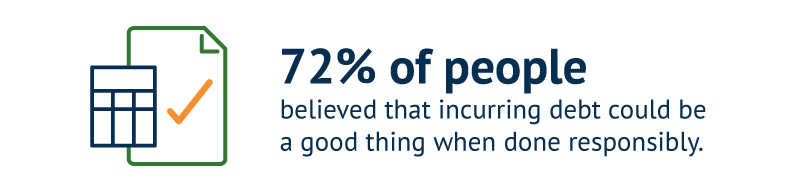 72% of people believed that incurring debt could be a good thing when done responsibly.