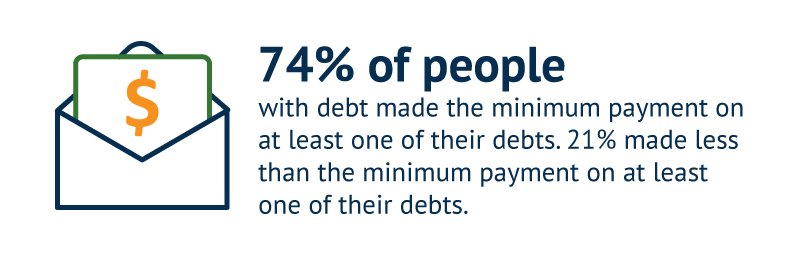 74% of people with debt made the minimum payment on at least one of their debts, while 21% made less than the minimum payment on at least one of their debts.