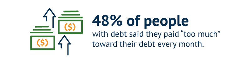 "48% of people with debt said they paid ""too much"" toward their debt every month."