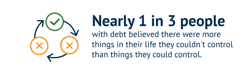 Nearly 1 in 3 people with debt believed there were more things in their life they couldn't control than things they could control.