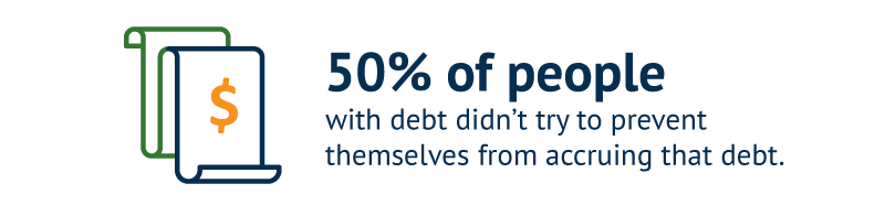 50% of people with debt didn't try to prevent themselves from accruing that debt.