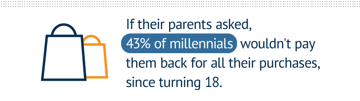 If their parents asked, 43 percent of millennials wouldn't pay them back for all their purchases, since turning 18.