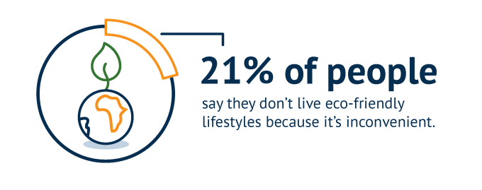 21 percent of people say they don't live eco-friendly lifestyles because it's inconvenient.