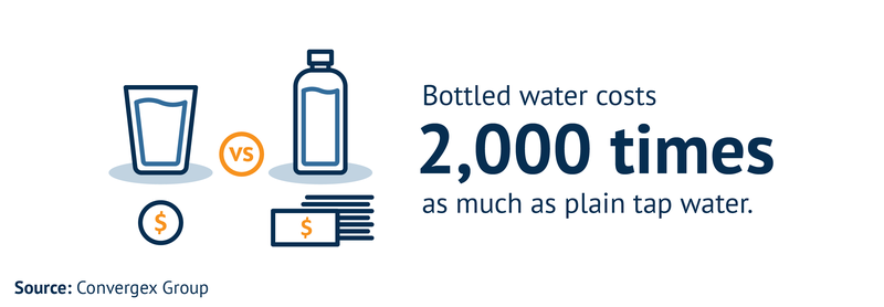 Bottled water costs 2,000 times as much as plain tap water.