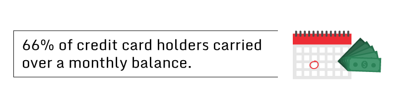 66 percent of credit card holders carried over a monthly balance.