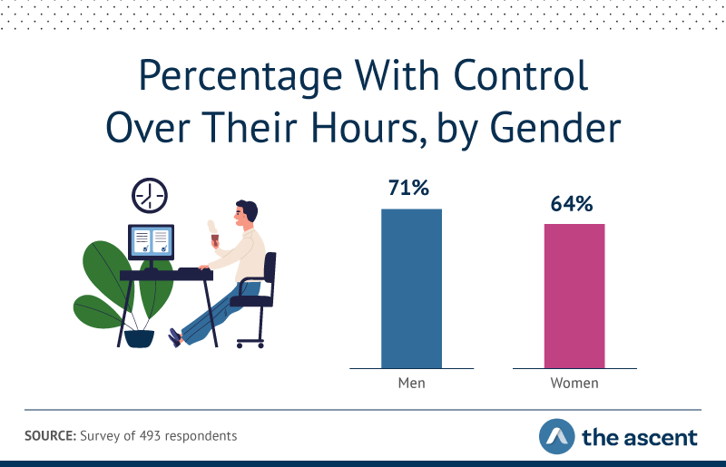71% of men and 64% of women have control over their working hours.