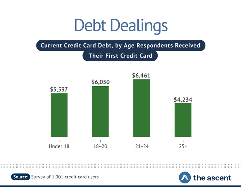 Debt Dealings: Current Credit Card Debt, by Age Respondents Received Their First Credit Card -- Under 18 $5,537, 18-20 $6,050, 21-24 $6,461, and 25+ $4,234.