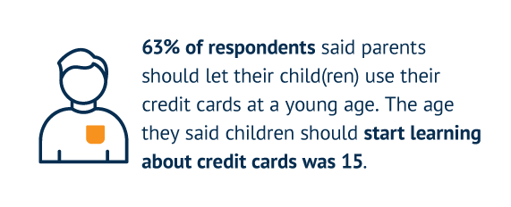 63% of respondents said parents should let their child(ren) use their credit cards at a young age. The age they said children should start learning about credit cards was 15.