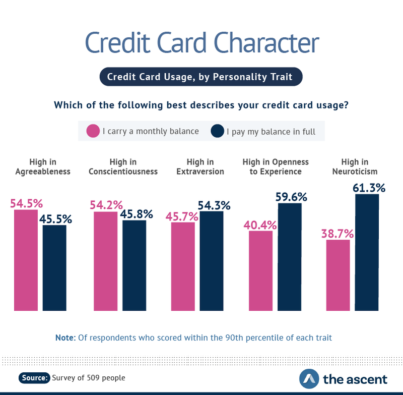 Credit Card Usage, by Personality Trait -- High in Agreeableness 54.5% carry a monthly balance, 45.5% pay my balance in full; High in Conscientiousness 54.2% I carry a monthly balance, 45.8% I pay my balance in full.