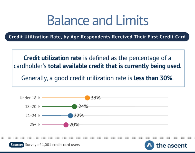 Balance and Limits: Credit Utilization Rate, by Age Respondents Received Their First Credit Card -- Under 18 33%, 18-20 24%, 21-24 22%, and 25+ 20%.